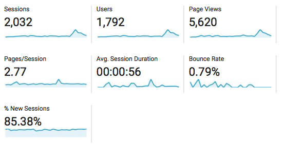 April Blogging Traffic and Income Reports Nikki's Plate