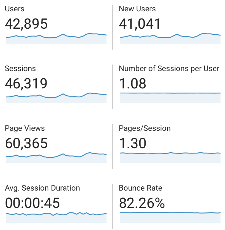 Blogging Income and Traffic Report: How I made $ Blogging in August 2019 - Details on my traffic and income from my blog this past August.