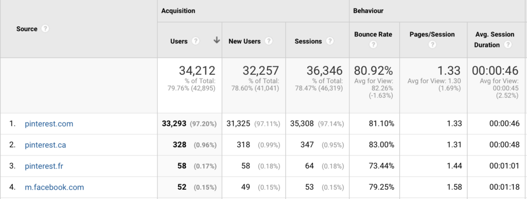 Metrics on my blog traffic from August of 2019