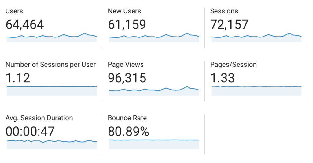 Here is my October 2019 traffic report, pulled from Google Analytics, which is a very helpful tool for bloggers!