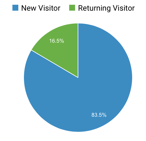 January 2020 Blog Income and Traffic Report: How I made $ blogging this month; Details on how I made money blogging including tips and goals for the next month!