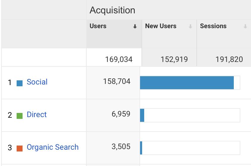 May 2020 Blog Traffic from Google Analytics || Nikki's Plate