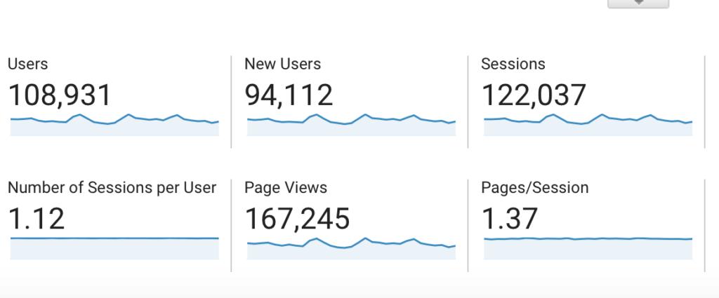 google analytics for October 2020 blog traffic